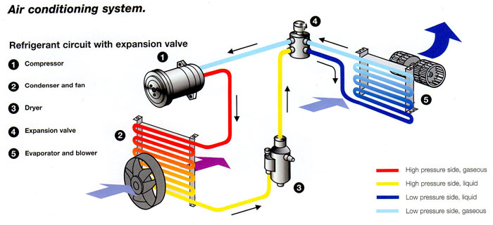 Car air conditioning system showing the AC condensor